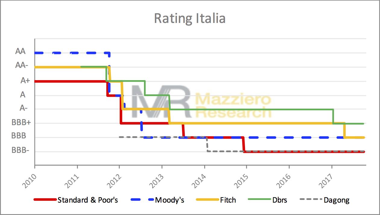 Rating-Italia